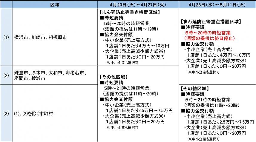 神奈川県新型コロナウイルス感染症拡大防止協力金(第9弾)